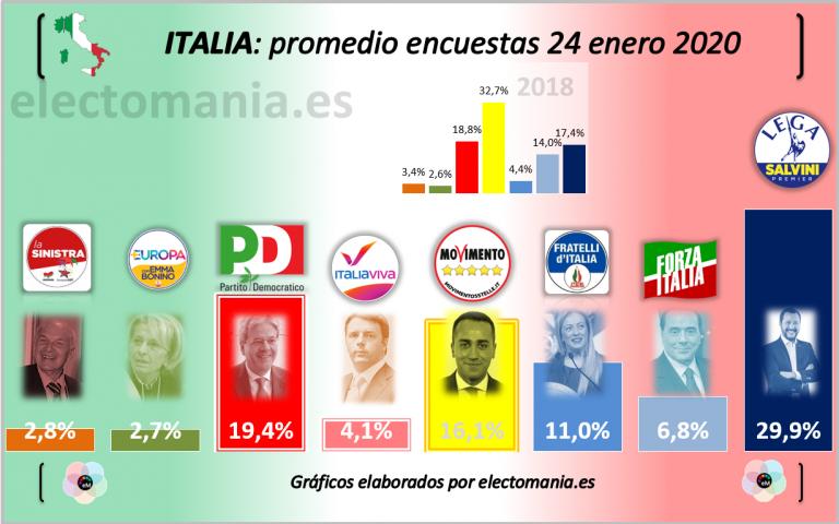 Italia: Salvini baja del 30%, pero confía en las elecciones en Emilia Romaña para recuperar el poder
