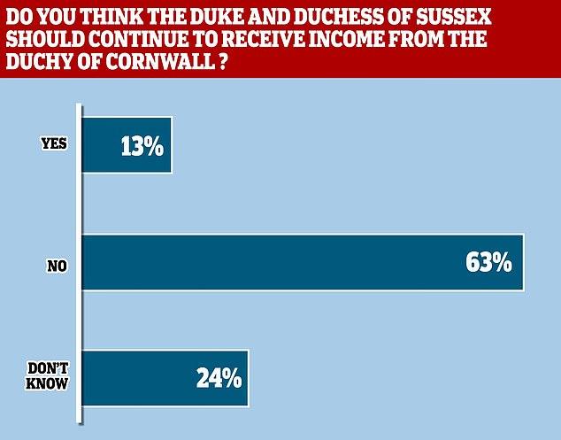 Nueva crisis en la Monarquía británica: los ciudadanos de UK, tajantes. YouGov: si hay 'Megxit' Harry y Megan deberían no recibir ni un penique del Estado