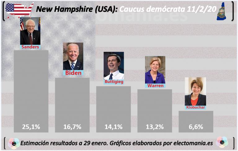 New Hampshire: Sanders sorpassa a Biden. Varios candidatos al borde del 15%