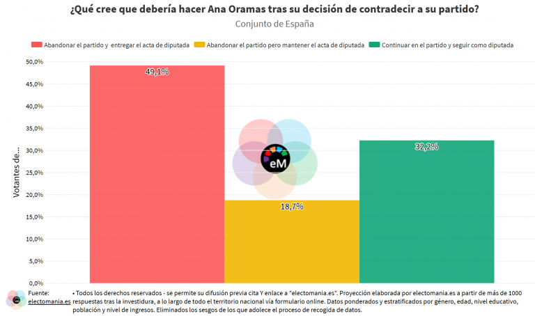 ElectoPanel investidura (II): Revilla no es visto como un traidor, pero los ciudadanos creen que Oramas debería abandonar CC y el Congreso