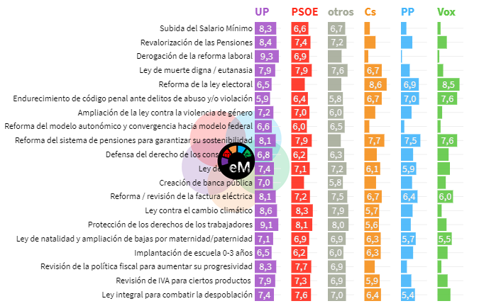 ElectoPanel (VII): la reforma de las pensiones y la factura eléctrica, medidas prioritarias para los ciudadanos