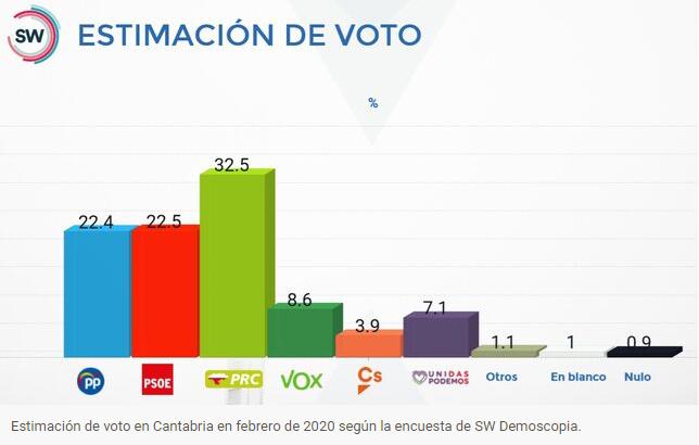 SW Demoscopia (Cantabria). El PRC perdería la mitad de sus votantes si no se presentase Revilla