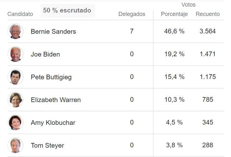 Nevada: Sanders arrasa y lidera ya las primarias demócratas