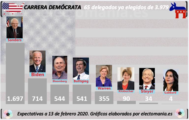Así va la carrera demócrata… y así nuestra estimación final de delegados