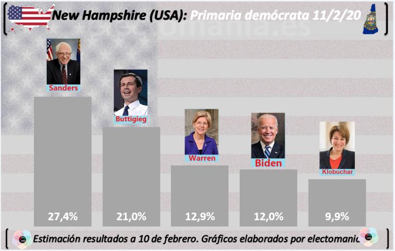 Demócratas USA: todo pendiente de New Hampshire, que vota hoy