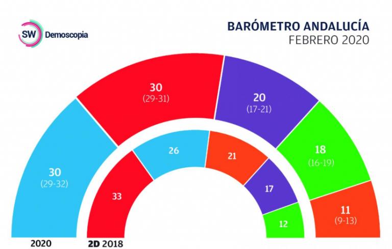 SW Demoscopia. La izquierda seguiría sin sumar en Andalucía