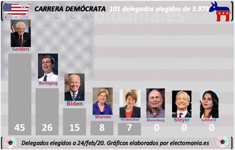 Nevada (resultados): Sanders consigue dos tercios de los delegados y ya lidera la carrera demócrata