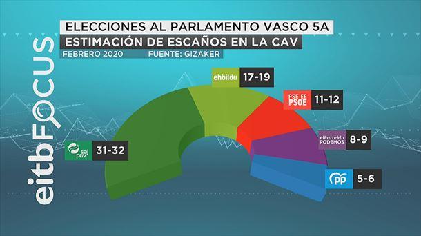 EiTB Focus (13F): el PNV ganaría las elecciones en Euskadi con gran ventaja