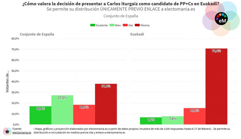 ElectoPanel (27F): el nombramiento de Iturgaiz como líder del PP vasco causa un gran rechazo en Euskadi