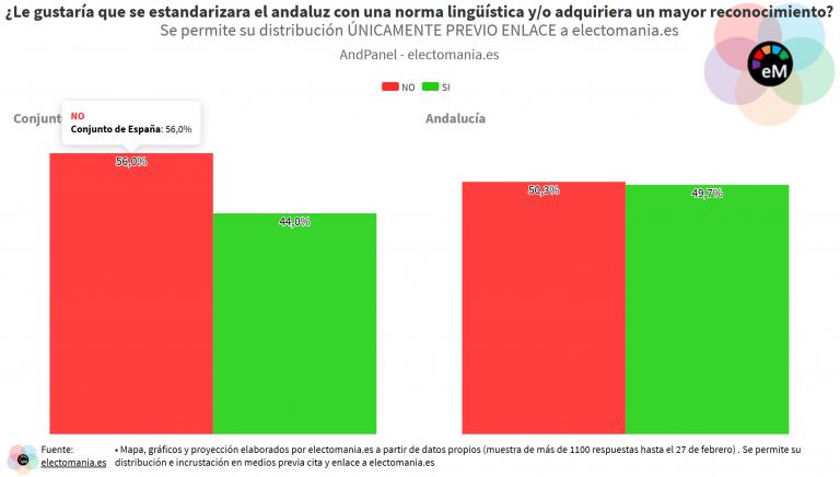 AndPanel (27F): la sociedad andaluza muy dividida en torno a la estandarización y reconocimiento del andaluz