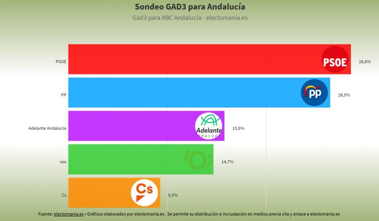 GAD3 para Andalucía: victoria del PSOE, pero PP-Cs-Vox consolidan su mayoría