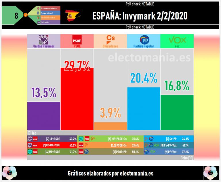 Invymark (2F): Vox sigue al alza y roza el 17%