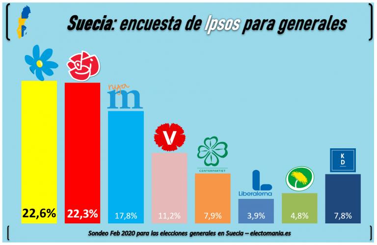 Suecia (28F): la ultraderecha ganaría las elecciones generales tras el desplome socialdemócrata