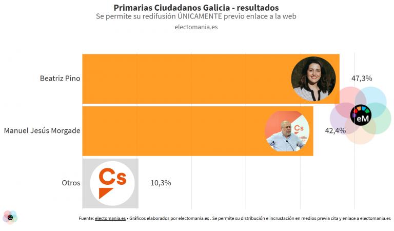 Primarias de Cs Galicia: victoria ajustada de la candidata afín a Arrimadas