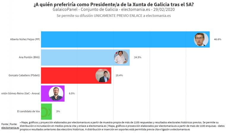 GalaicoPanel (29F): Feijoo es el preferido como Presidente de la Xunta seguido por Ana Pontón (BNG)