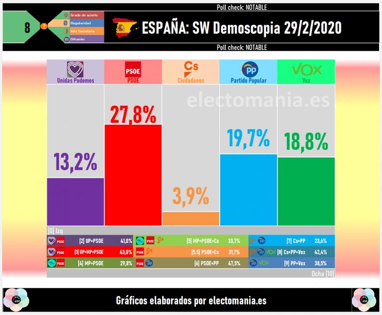 SW Demoscopia (29F): Vox roza el 19% y los 70 escaños y se sitúa al borde del sorpasso al PP