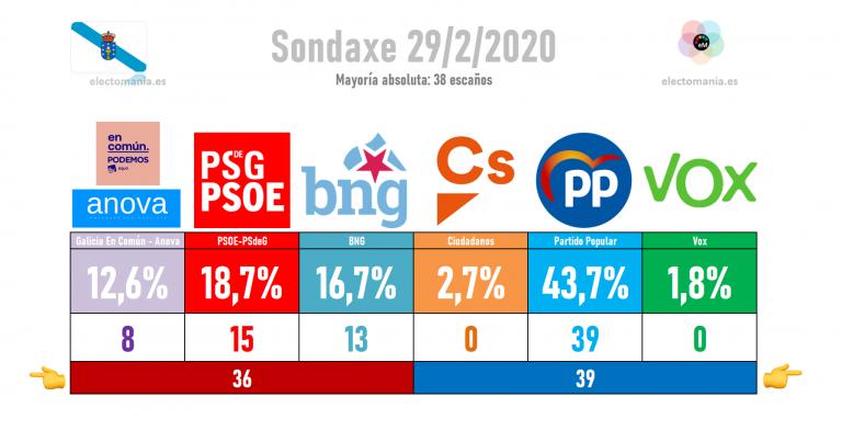 Sondaxe (29F): Feijoo mantiene la absoluta mientras el BNG se acerca al PSdeG
