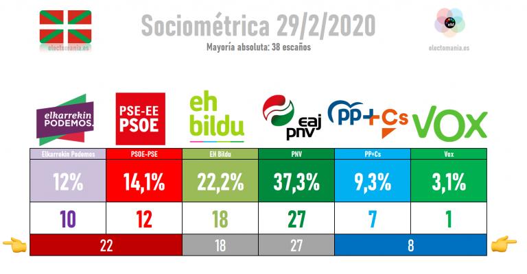 Sociométrica (29F): el PNV destacado, PP+Cs pierde escaños. Vox entra con un escaño por Álava