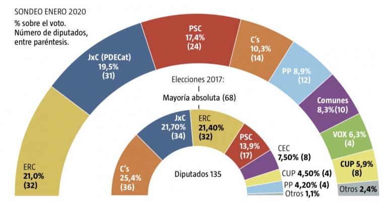 NC Report para Cataluña (2F): JxCat rozando a ERC mientras el tripartito no suma absoluta