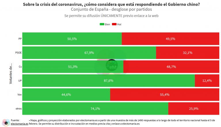 ElectoPanel (6F): los españoles creen que China está actuando bien con la crisis del coronavirus