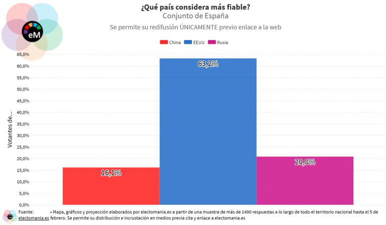Electopanel (7F): los españoles se fían mucho más de EEUU que de China y Rusia