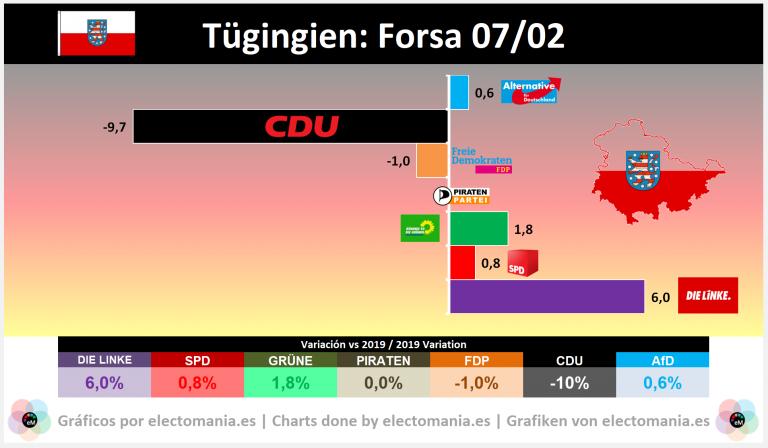 Turingia: la elección de Presidente y disolución del Parlamento catapulta a Die Linke, hunde a la CDU y convierte a AfD en segunda fuerza