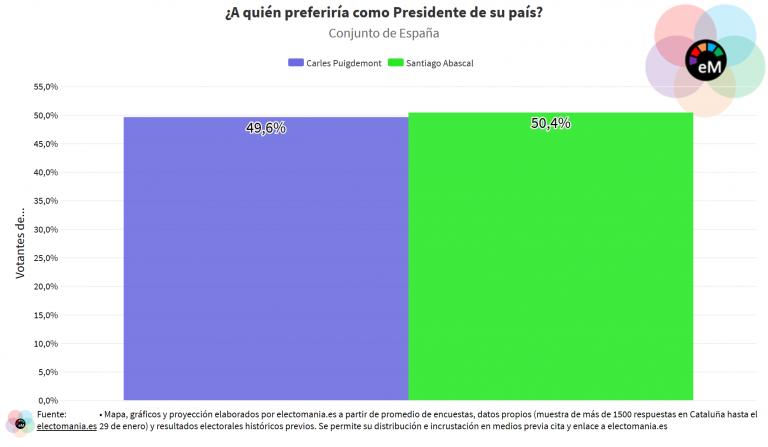 ElectoPanel 31e: si tuvieran que elegir como Presidente entre Puigdemont y Abascal, los españoles elegirían a Abascal por unas décimas