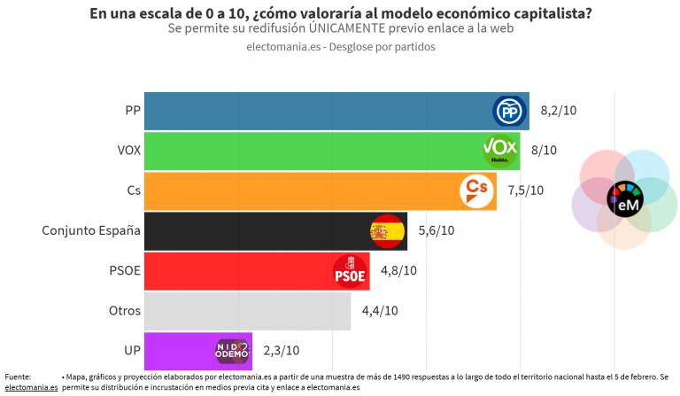 ElectoPanel 8F (II): los españoles dan un aprobado raspado al modelo económico capitalista