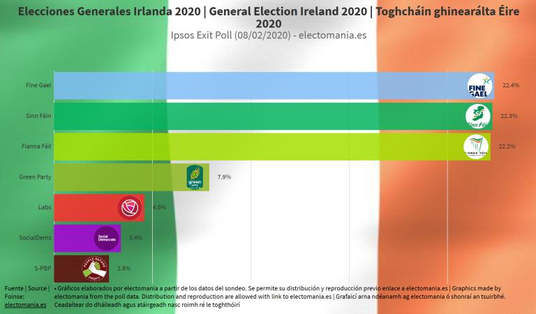 Irlanda: EXIT POLL pronostica un histórico trimple empate Fine Gáel / Sinn Féin / Fianna Fáil