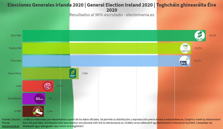 Irlanda: histórica victoria para Sinn Féin, que lograría 37 escaños. Fiana Fáil podría elegir con quién gobernar