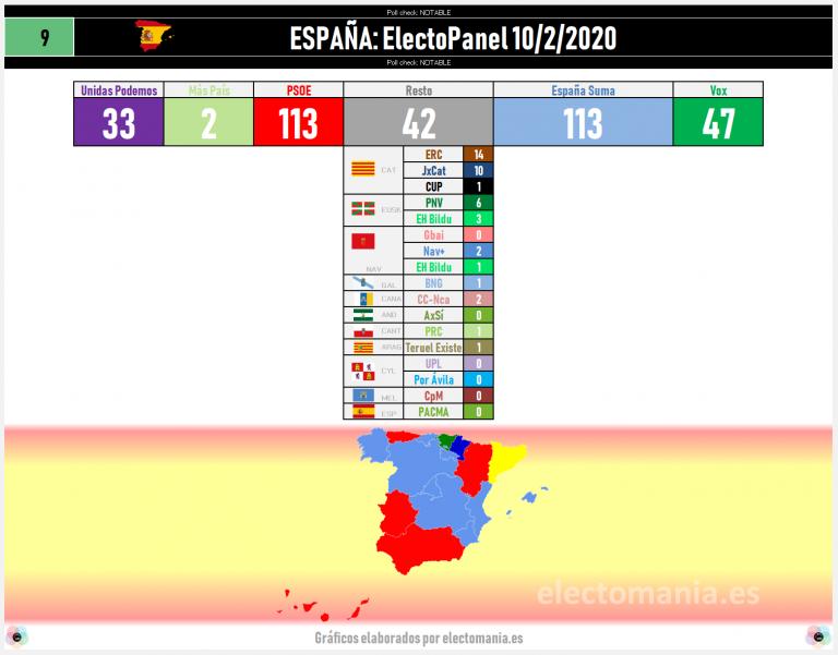 ElectoPanel (10F): España Suma haría bajar a Vox, empataría con el PSOE y haría ganador al bloque de derechas