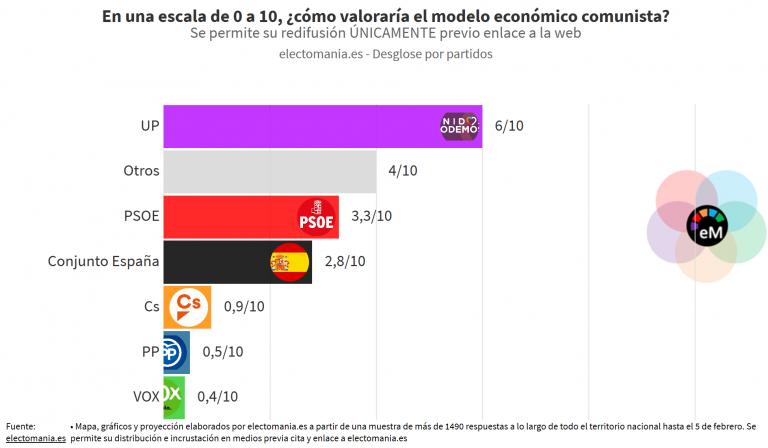 EP (10F): los españoles suspenden con contundencia al comunismo. Los votantes de UP le dan un 6