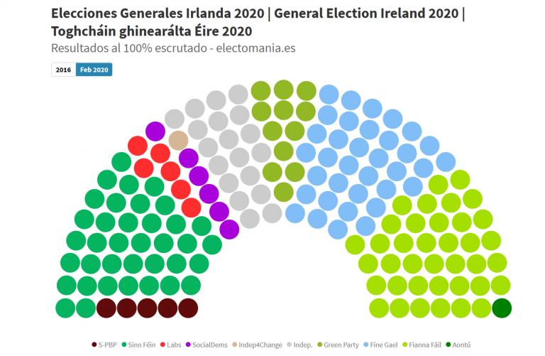 Irlanda [resultados definitivos]: la asignación de escaños dibuja una difícil gobernabilidad