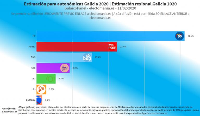 GalaicoPanel (11F): el único escaño de Vox tendría la llave del próximo Gobierno de la Xunta
