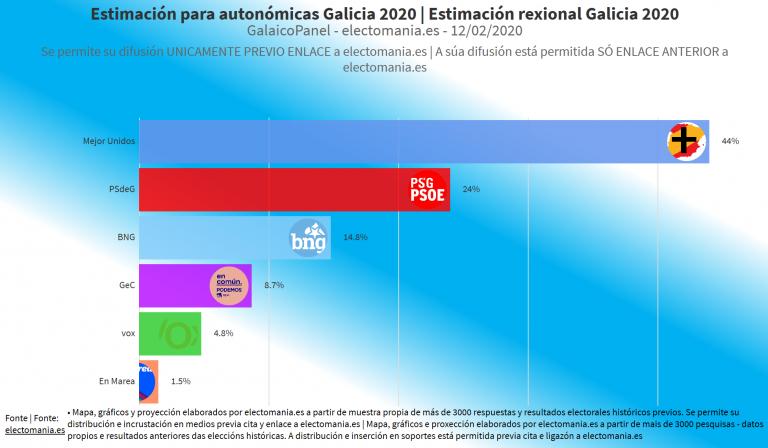 GalaicoPanel (12F): una confluencia entre PP y Cs obtendría la absoluta y dejaría sin escaños a Vox