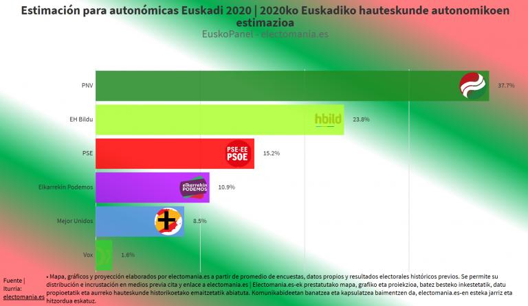 EuskoPanel (13F): una coalición de PP y Cs restaría algunos escaños a PNV y EH Bildu