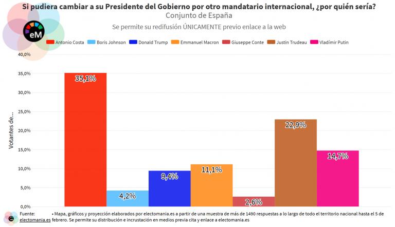 ElectoPanel (14F): si pudieran cambiar a Sánchez por otro mandatario internacional, Antonio Costa y Justin Trudeau los favoritos