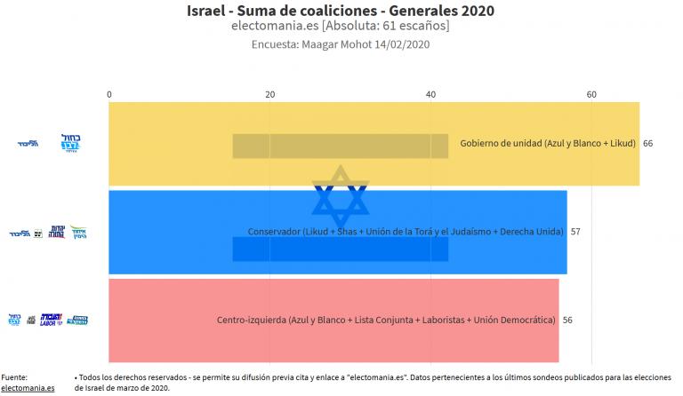 Israel: tres semanas para las terceras generales, y continúa el bloqueo según los sondeos