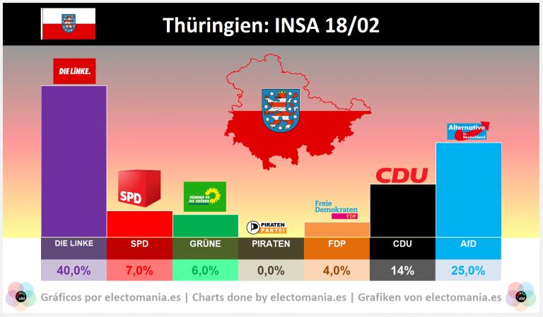 Turingia: crece la polarización con Linke en el 40% y AfD en el 25%