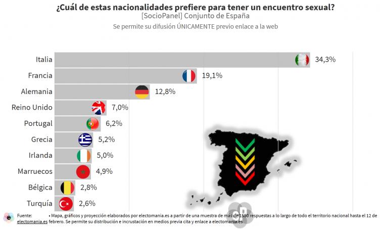 SocioPanel (19F – II): Italia, Francia y Alemania en el TOP de nacionalidades para tener encuentros sexuales. Turquía, Bélgica y Marruecos por la cola