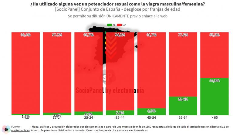 SocioPanel (20F): el 15% de los hombres ha usado viagra alguna vez (un 45% entre los mayores de 65 años)
