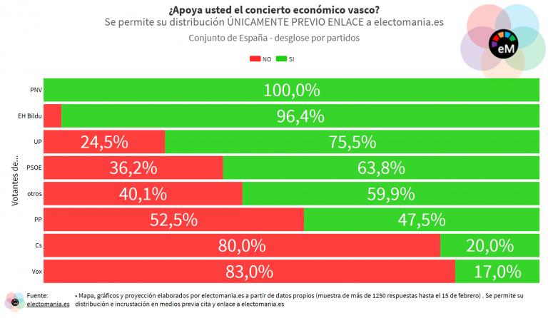 ElectoPanel (20F): los ciudadanos se muestran favorables al concierto económico vasco, aunque hay disparidad de opiniones por CCAA