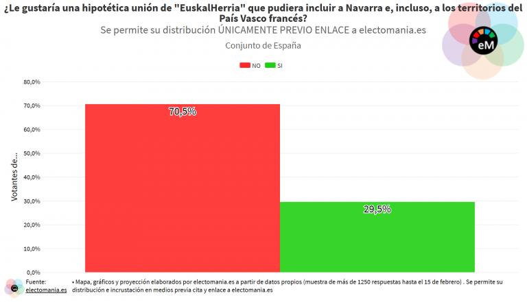 ElectoPanel (21F): solo los vascos y catalanes apoyan una unión de Euskal Herria que incluya Navarra y el País Vasco francés