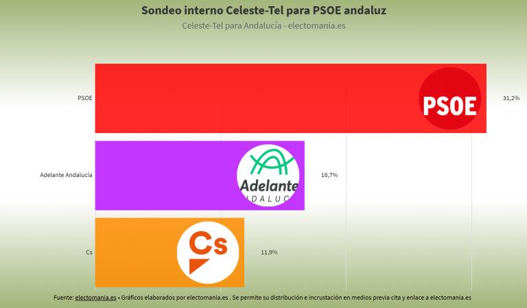 Sondeo interno de Celeste-Tel para el PSOE andaluz: Susana Díaz sube y podría volver a la Junta