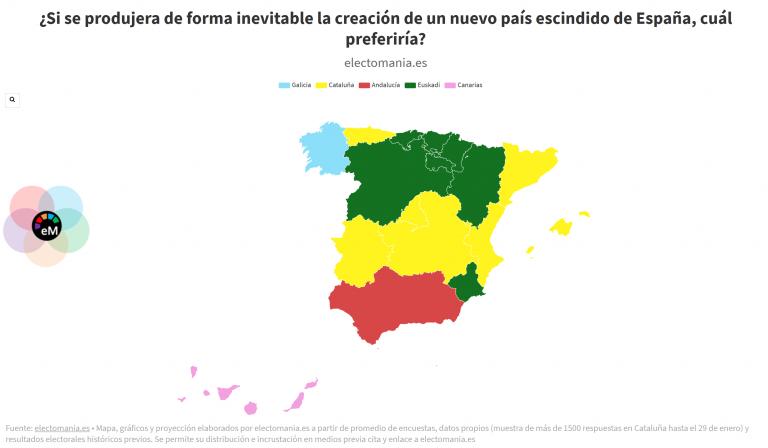 ElectoPanel especial: en caso de que una CCAA se escindiera inevitablemente de España los ciudadanos prefieren que sea…