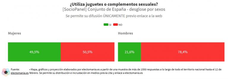 SocioPanel (21F): la mitad de las mujeres utiliza juguetes o complementos sexuales