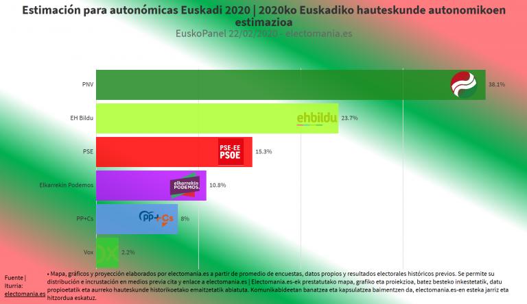 EuskoPanel (22F): la unión de PP+Cs empeoraría sus resultados electorales. Vox al borde del escaño en Álava