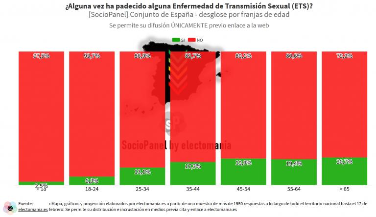 SocioPanel (22F): el 13% de los ciudadanos ha tenido alguna ETS. Tendencia a la baja entre las nuevas generaciones