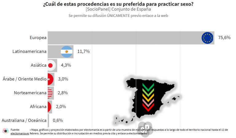 SocioPanel (22F – II): europeos y latinoamericanos, los preferidos para practicar sexo por los españoles