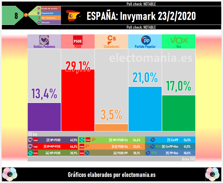 Invymark: el PSOE sigue líder, Cs hundido en el 3,5% y Vox en plena forma con el 17%